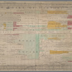 A description of a new chart of history, containing a view of the principal revolutions of empire that have taken place in the world by Joseph Priestley, 1769
